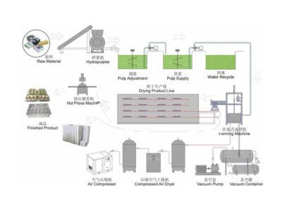 The Description ofProductionProcess of Egg Tray
