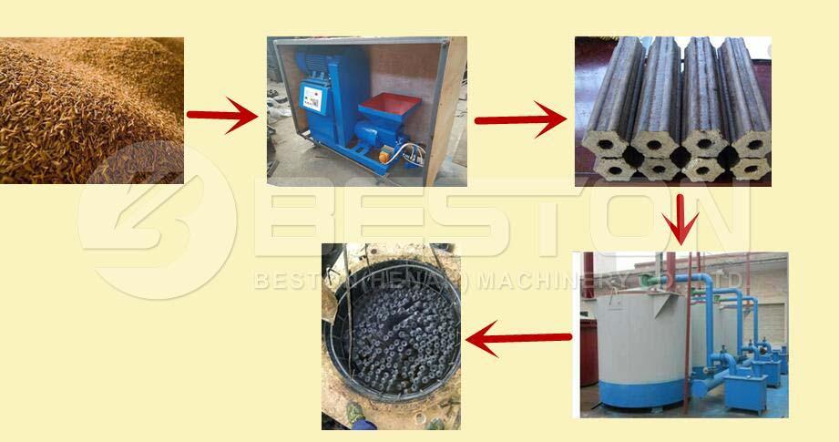 Proceso de trabajo de la máquina de hacer carbón por lotes