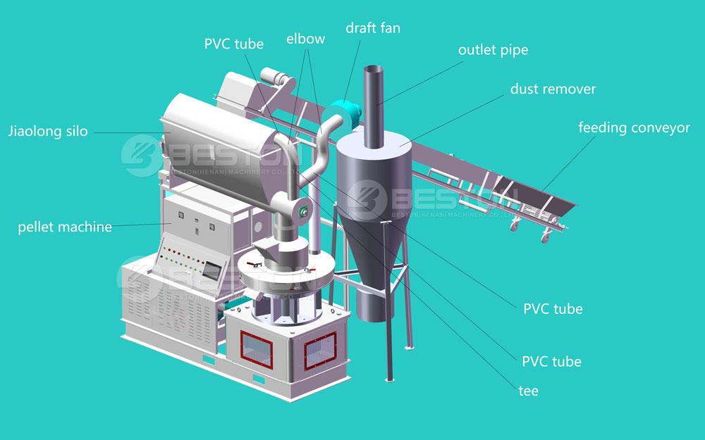Fábrica de pellets de biomasa en 3D