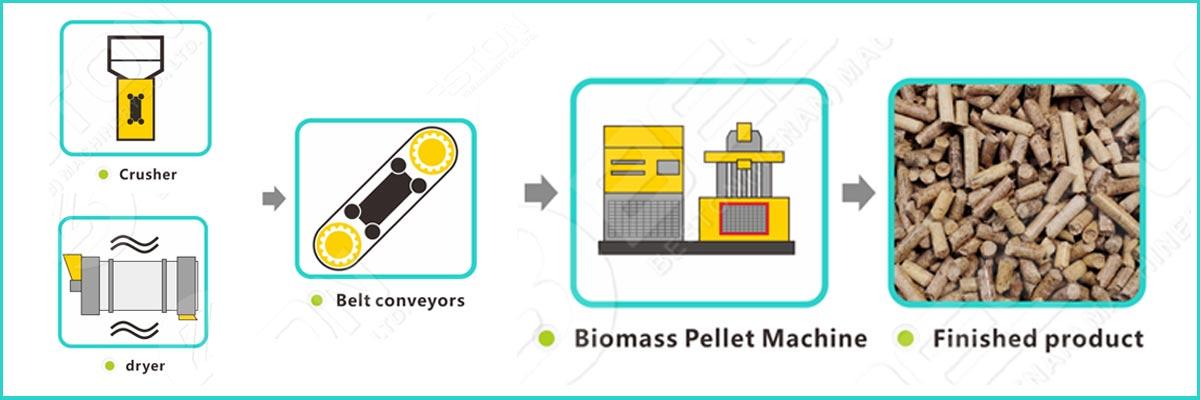 El proceso de trabajo de la fabricación de pellets