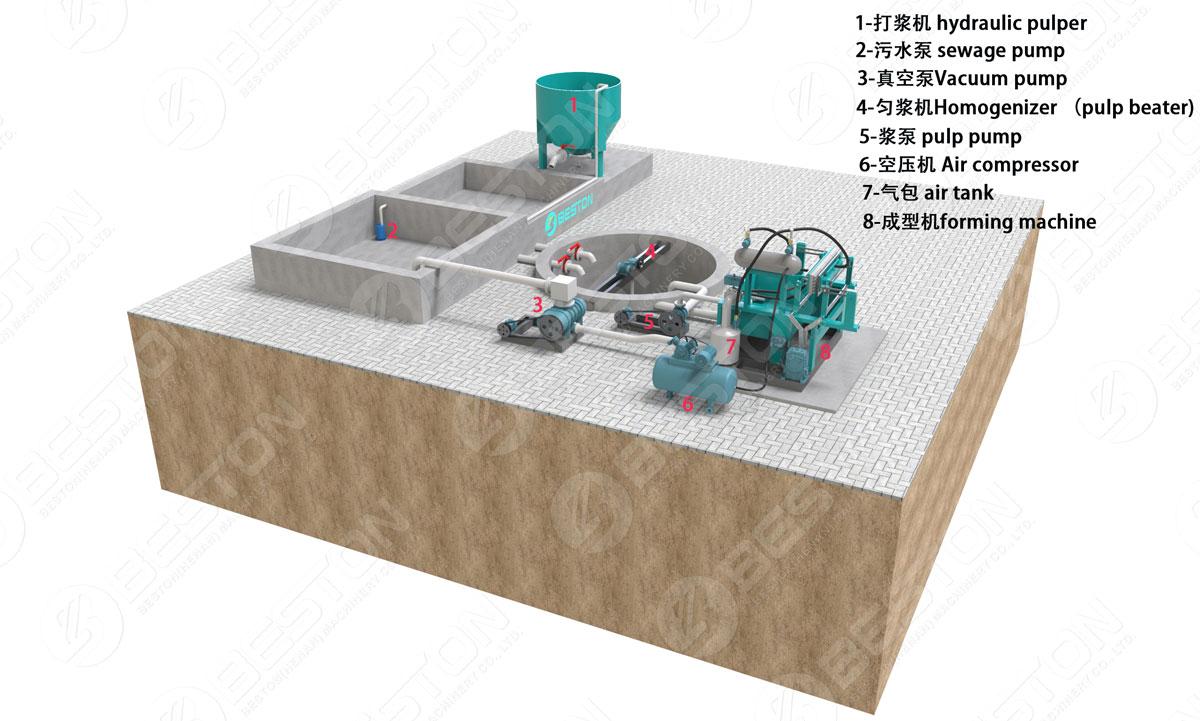 Disposition 3D de la machine à plateau d'oeufs BTF1-4