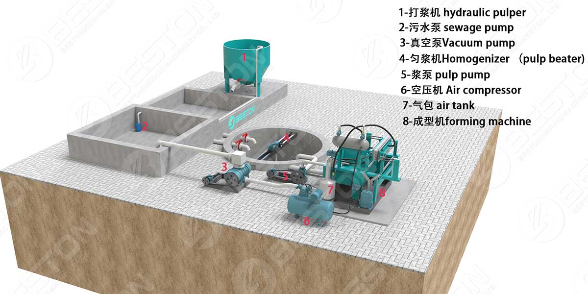 3D Layout of BTF1-4 Egg Tray Making Machine