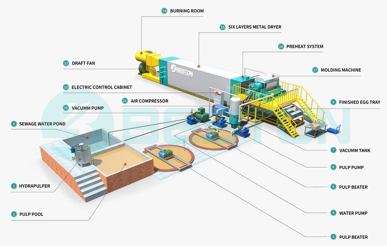 Layout 3D della macchina per la produzione di vassoi per uova